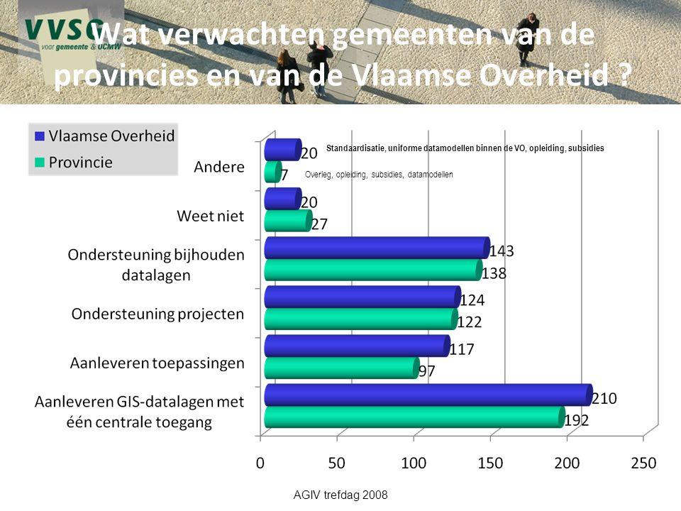 Wat verwachten gemeenten van de provincies en van de Vlaamse Overheid