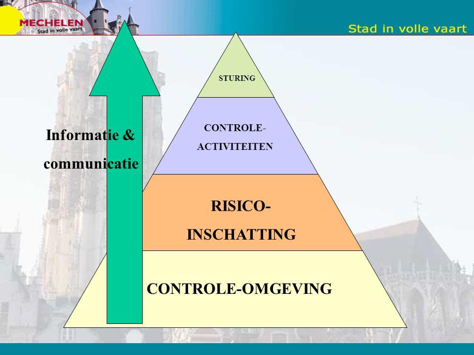 Informatie & communicatie RISICO- INSCHATTING CONTROLE-OMGEVING