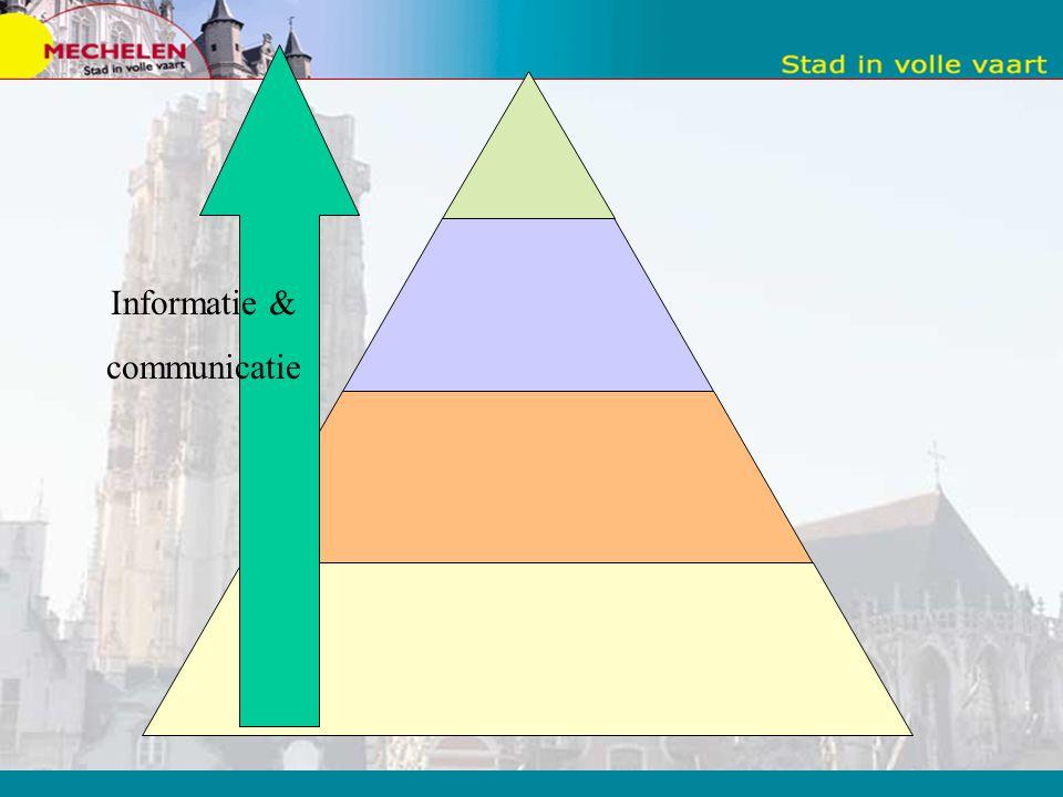 Informatie & communicatie