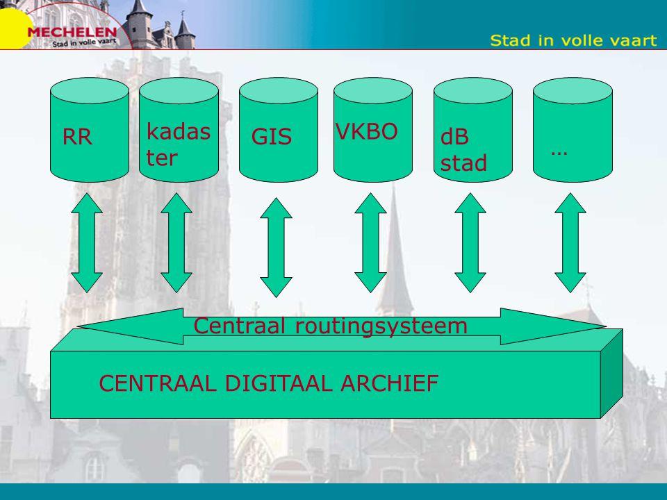 kadaster VKBO RR GIS dB stad … Centraal routingsysteem CENTRAAL DIGITAAL ARCHIEF