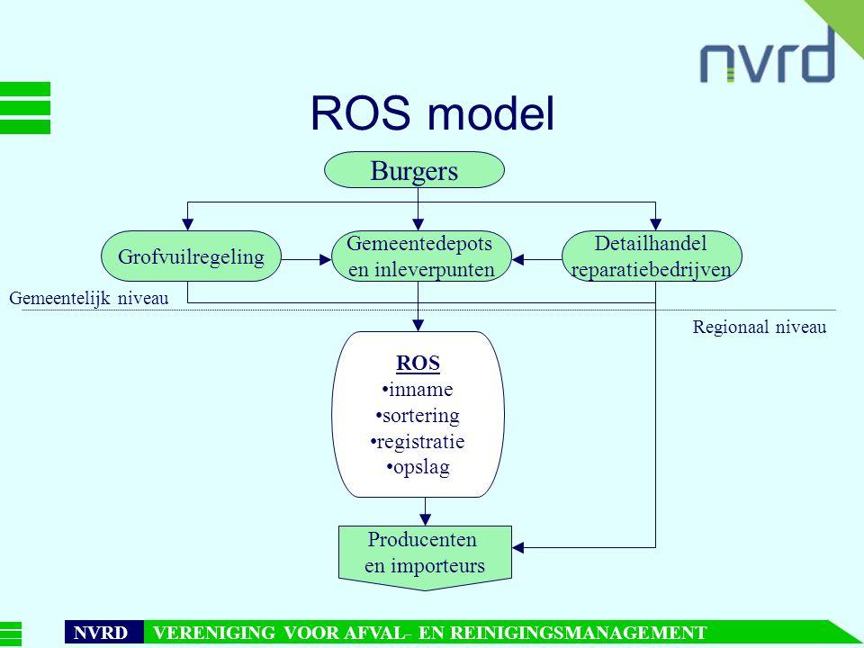 ROS model Burgers Grofvuilregeling Gemeentedepots en inleverpunten
