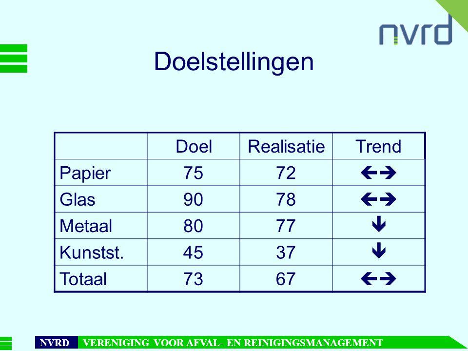 Doelstellingen Doel Realisatie Trend Papier 75 72  Glas 90 78 Metaal