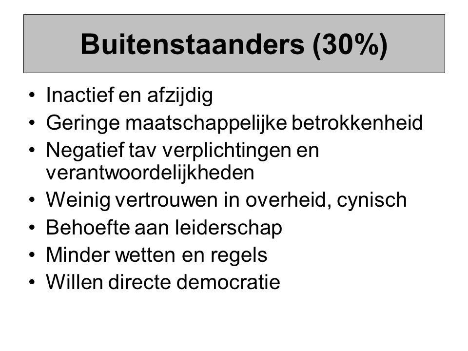 Buitenstaanders (30%) Inactief en afzijdig
