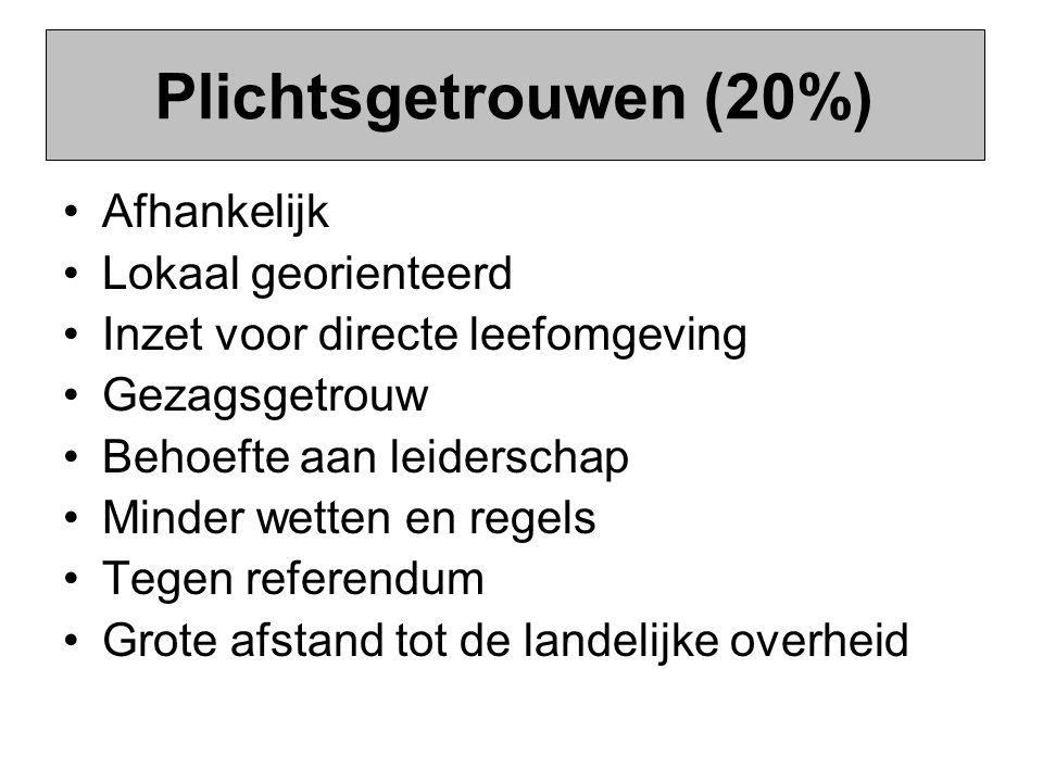 Plichtsgetrouwen (20%) Afhankelijk Lokaal georienteerd