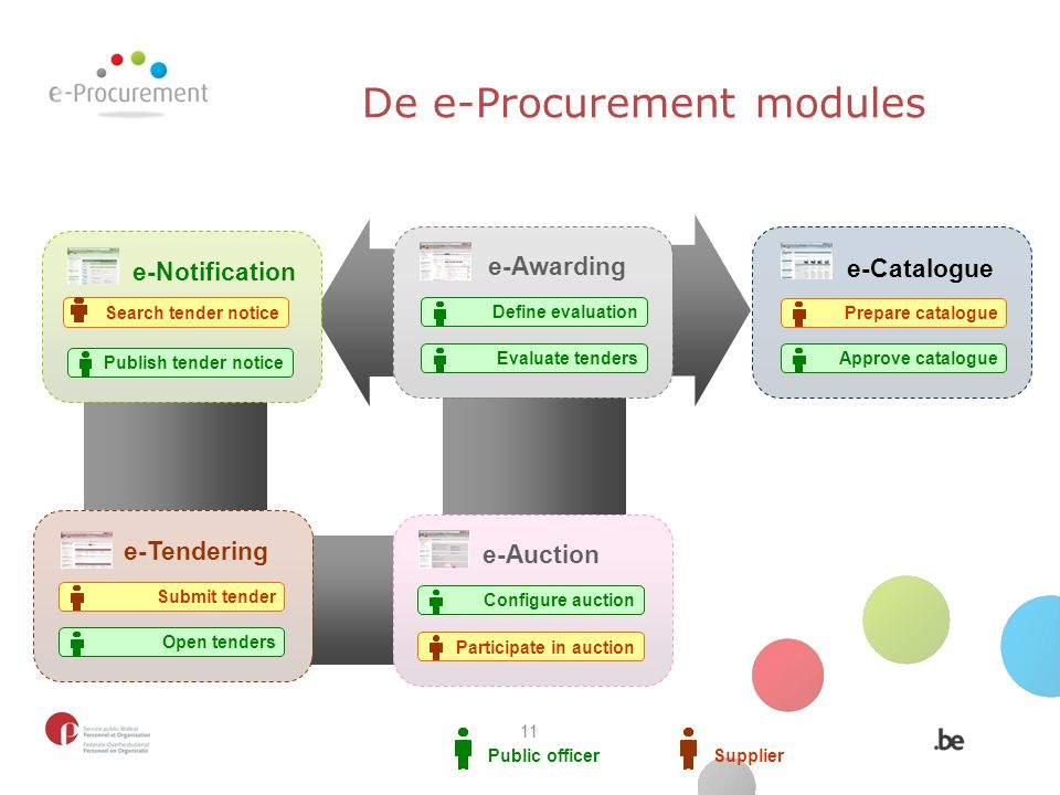 De e-Procurement modules