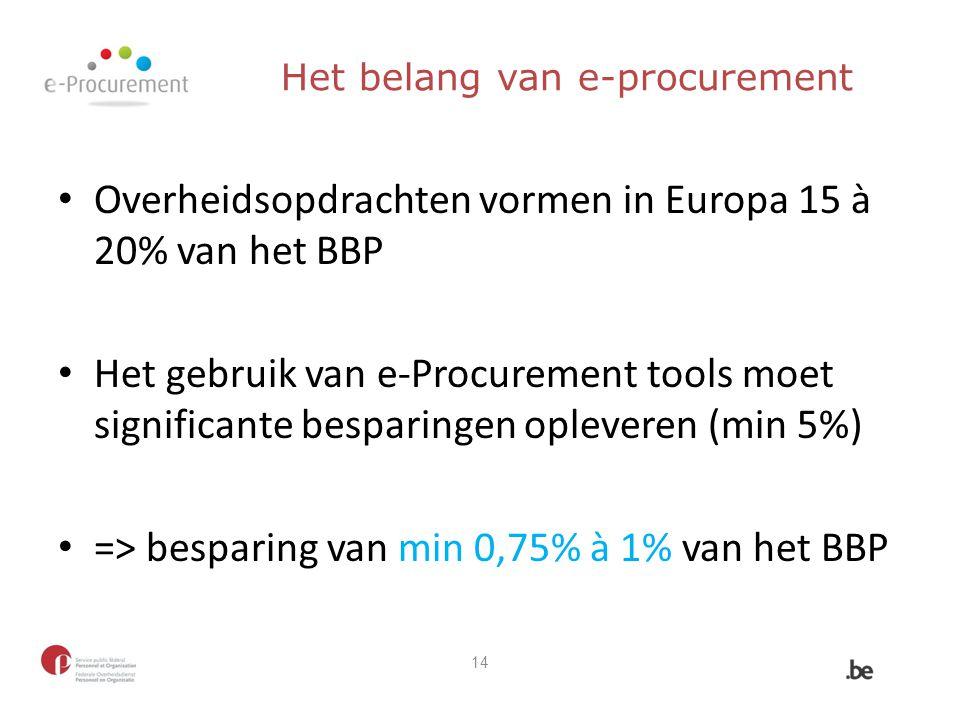Het belang van e-procurement