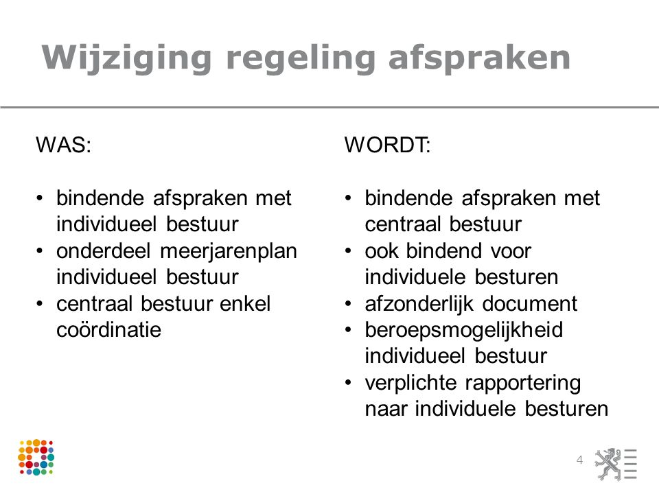 Wijziging regeling afspraken