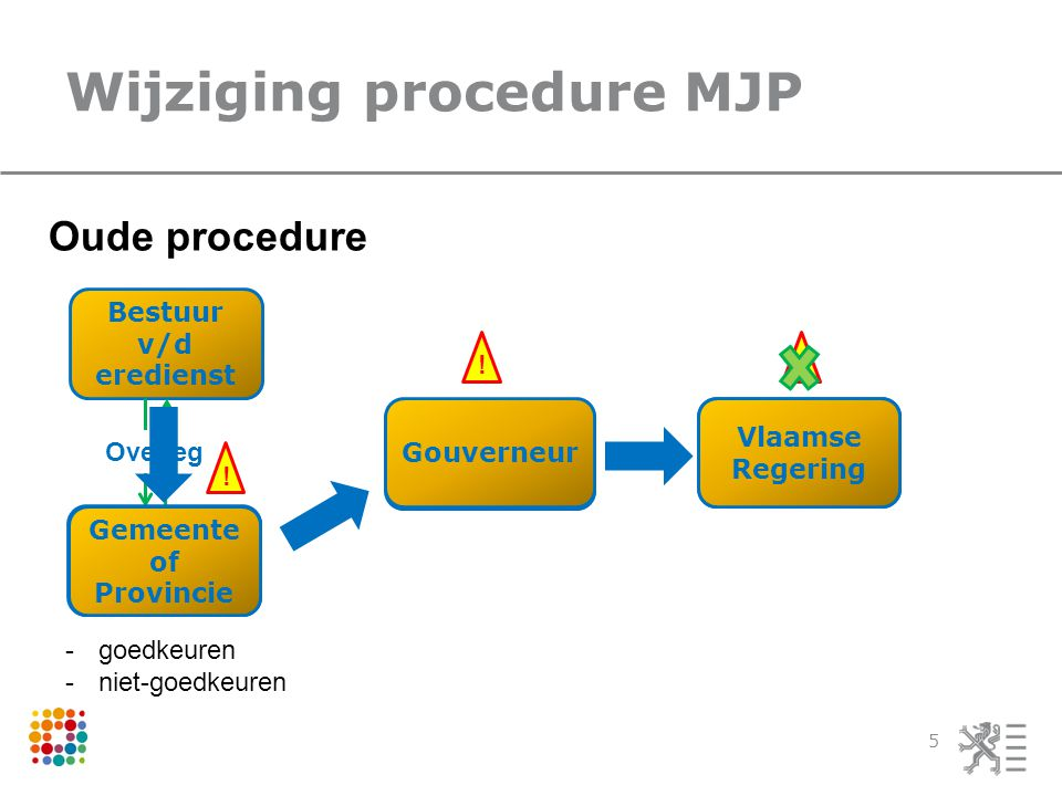 Wijziging procedure MJP