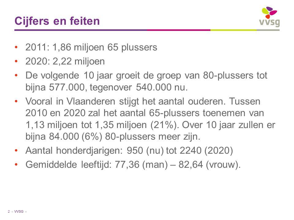 Cijfers en feiten 2011: 1,86 miljoen 65 plussers 2020: 2,22 miljoen