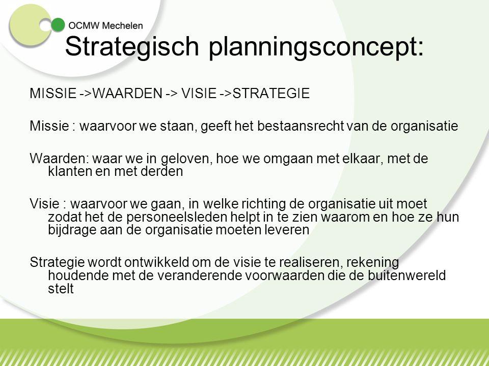 Strategisch planningsconcept: