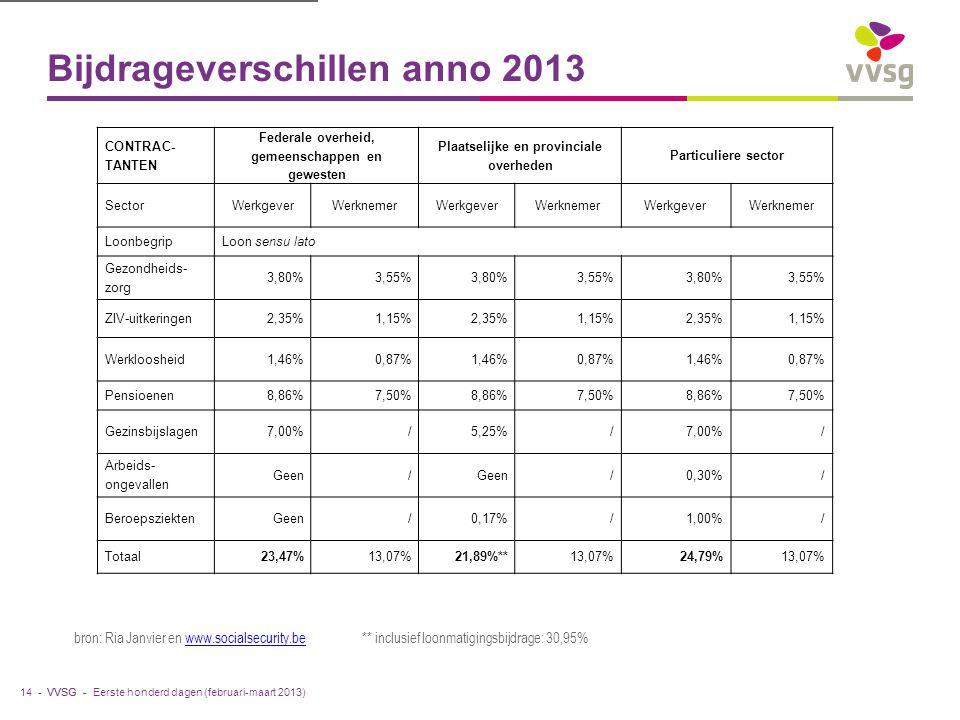 Bijdrageverschillen anno 2013
