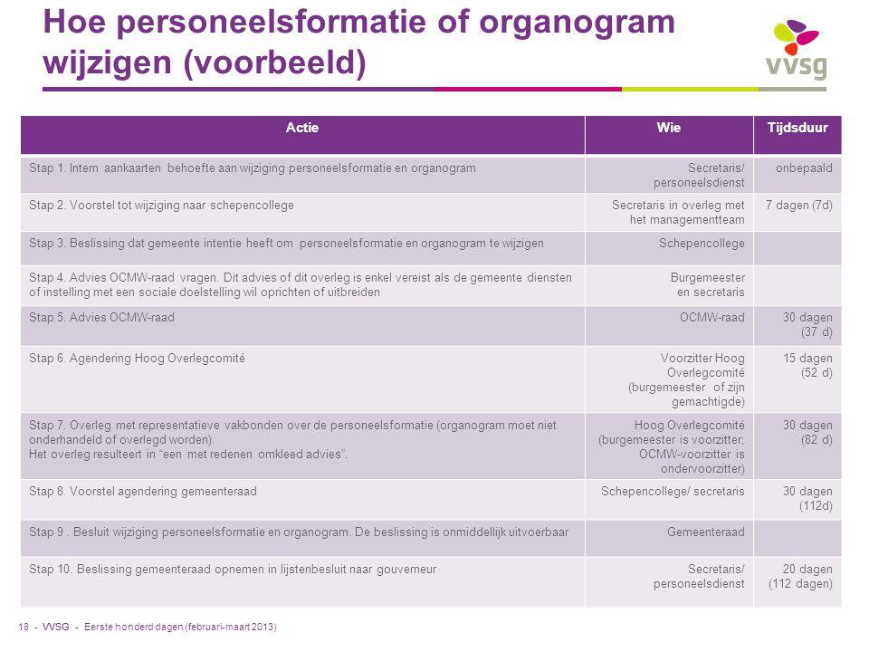 Hoe personeelsformatie of organogram wijzigen (voorbeeld)