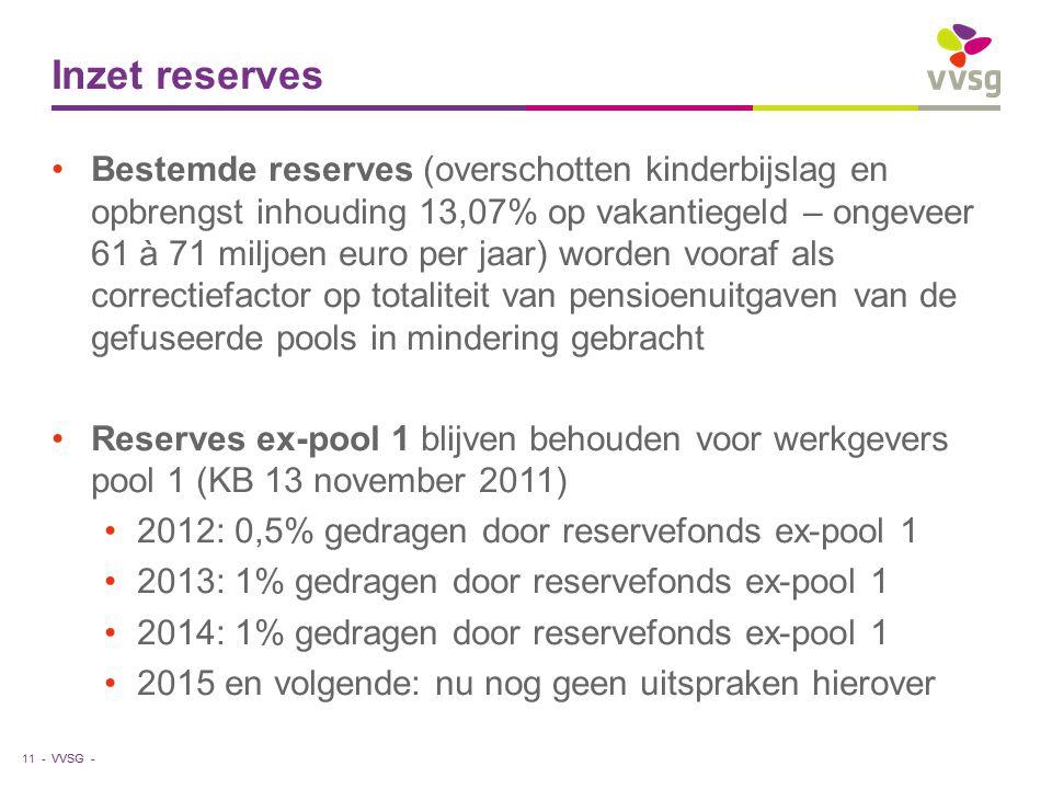 Inzet reserves