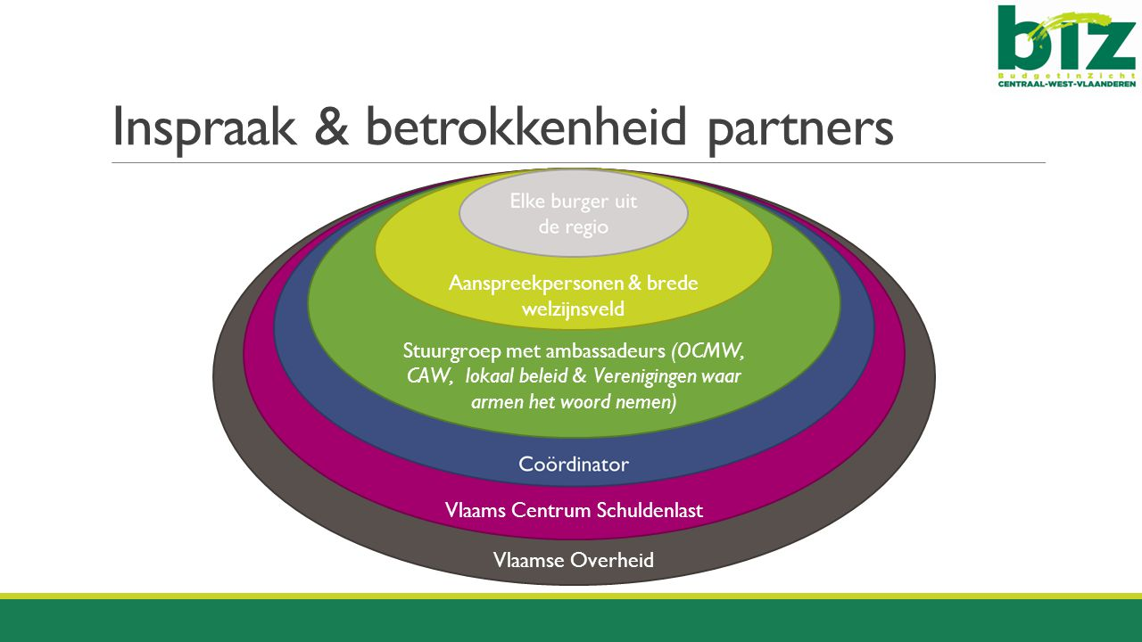 Inspraak & betrokkenheid partners