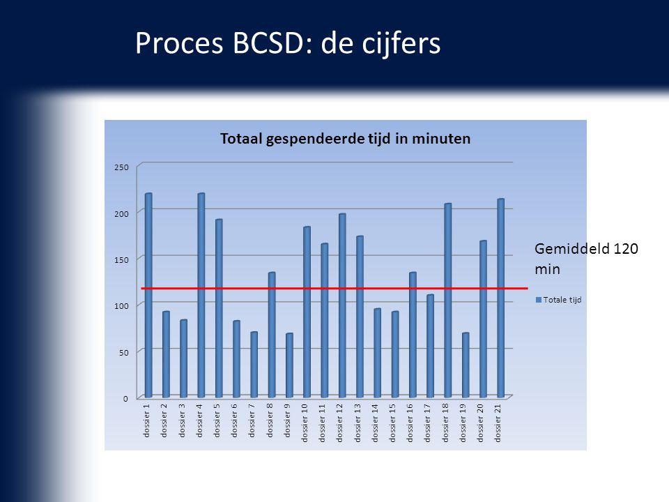 Proces BCSD: de cijfers