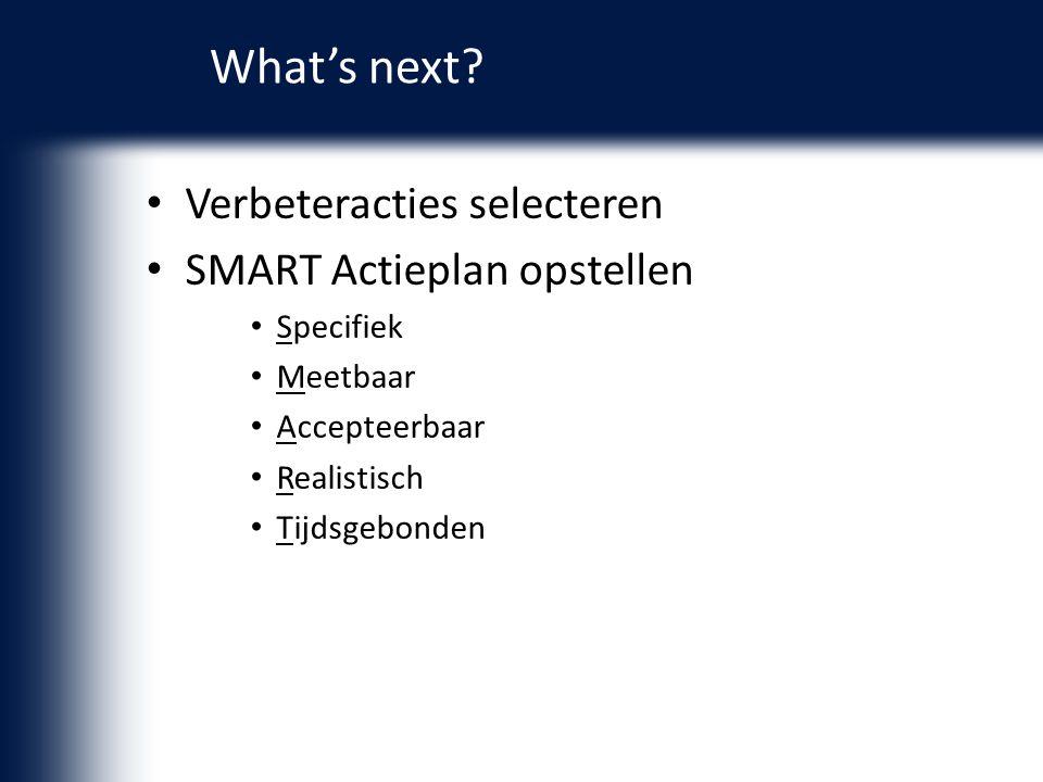 What's next Verbeteracties selecteren SMART Actieplan opstellen