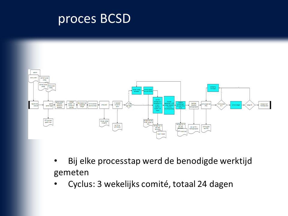 proces BCSD Bij elke processtap werd de benodigde werktijd gemeten