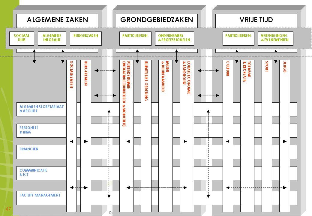 De personeelsbevoegdheid van de secretaris - 18 mei 2010