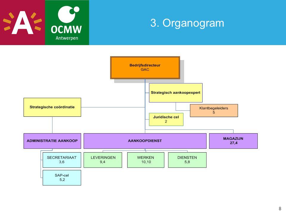 3. Organogram 8