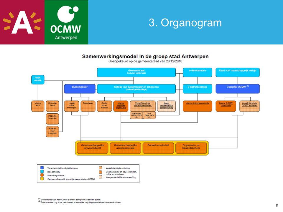3. Organogram 9