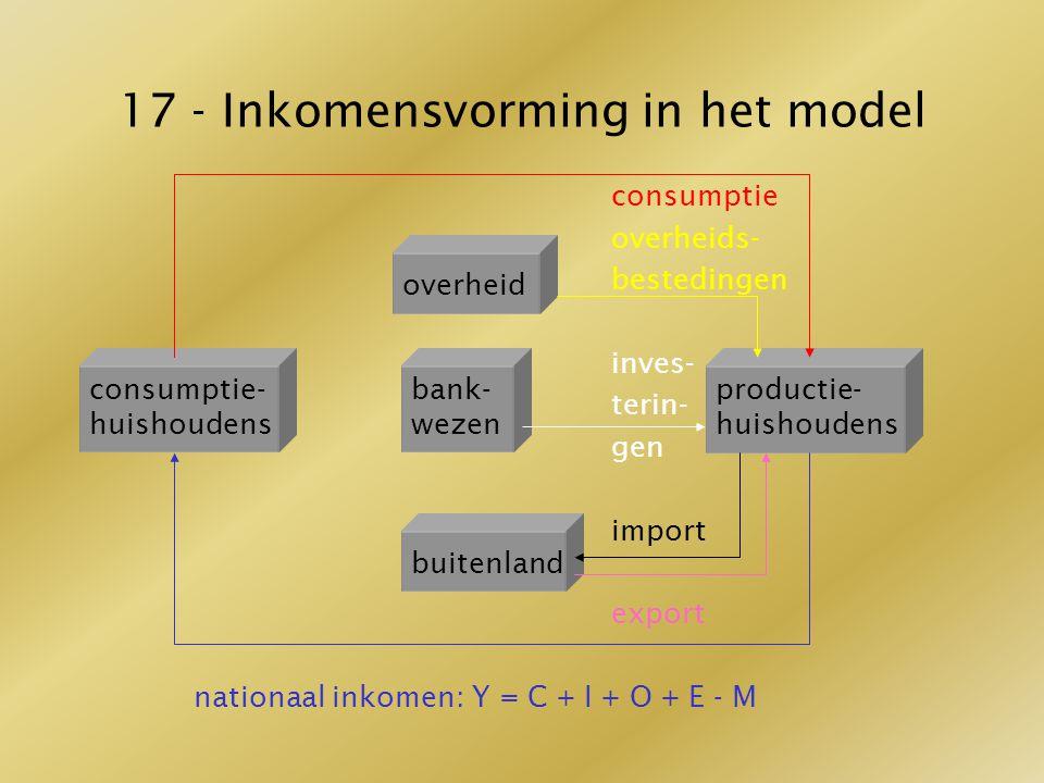 17 - Inkomensvorming in het model