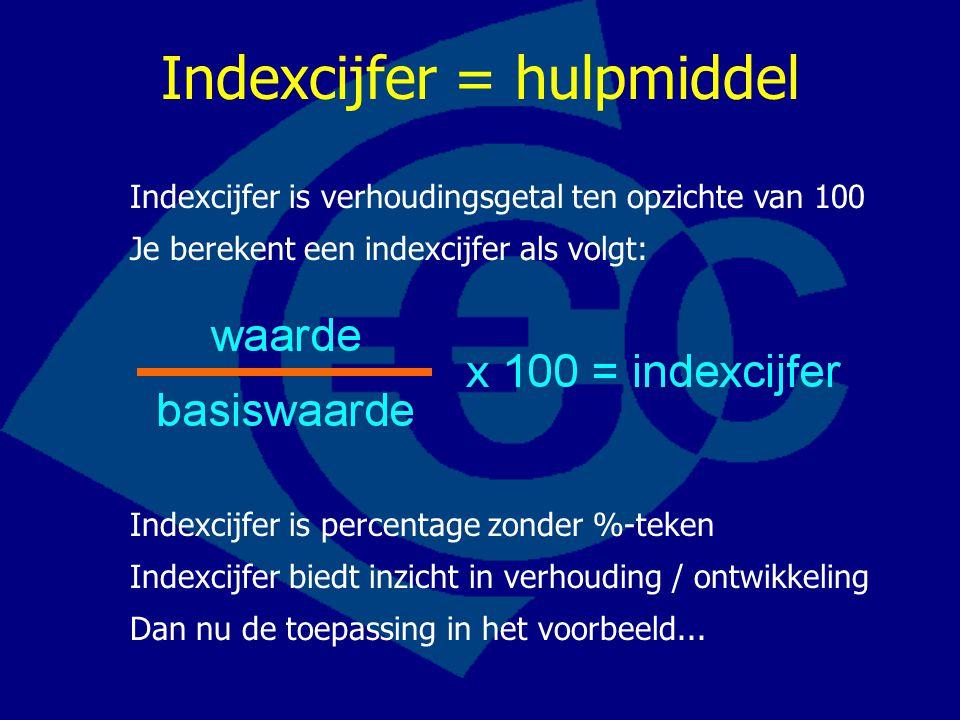 Indexcijfer = hulpmiddel