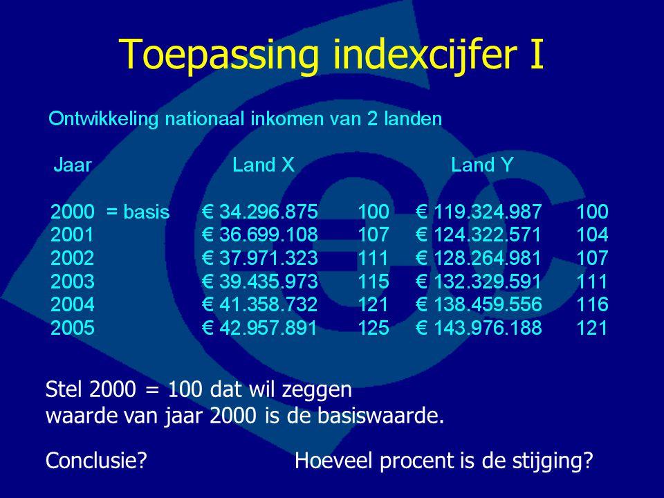 Toepassing indexcijfer I