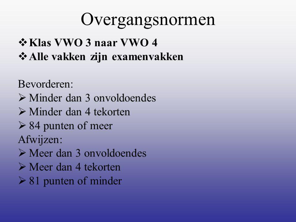 Overgangsnormen Klas VWO 3 naar VWO 4 Alle vakken zijn examenvakken