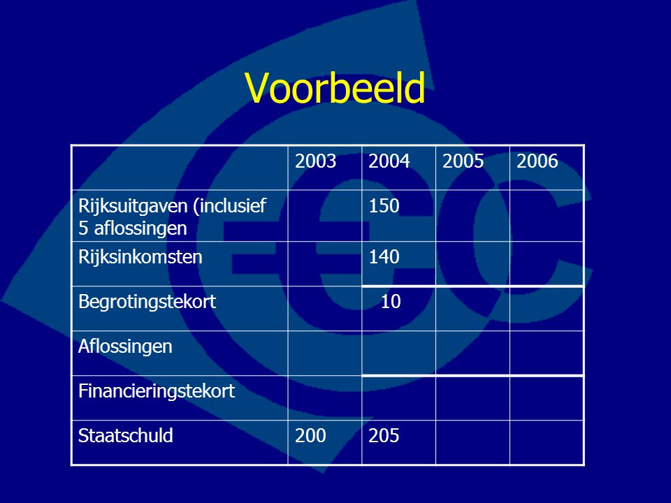 Voorbeeld 2003 2004 2005 2006 Rijksuitgaven (inclusief 5 aflossingen