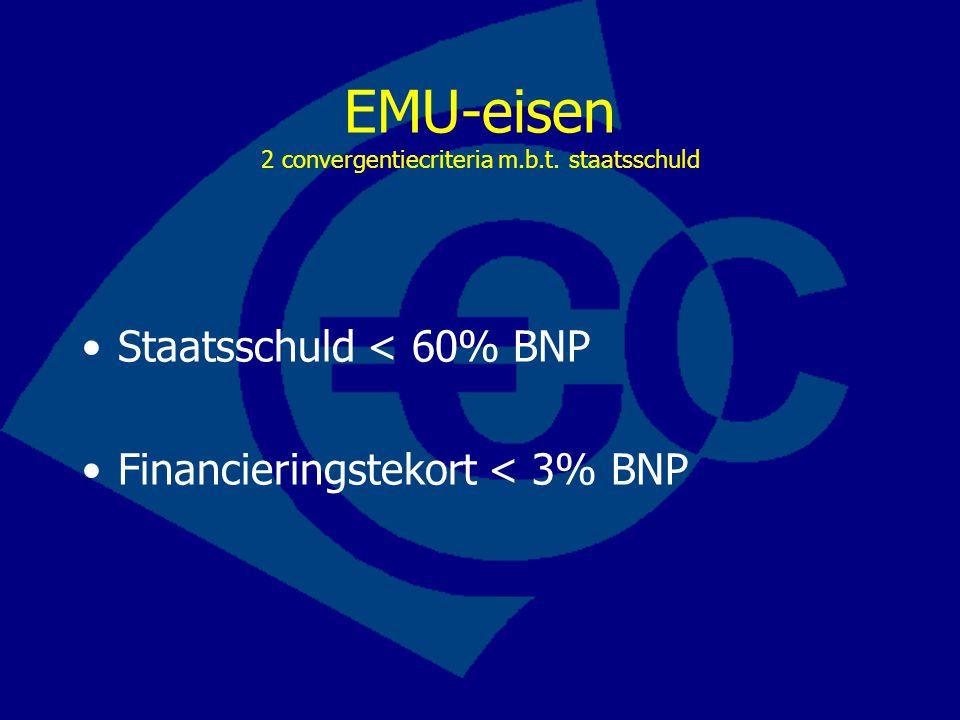 EMU-eisen 2 convergentiecriteria m.b.t. staatsschuld