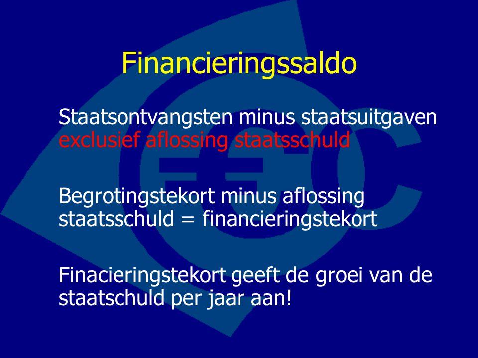 Financieringssaldo Staatsontvangsten minus staatsuitgaven exclusief aflossing staatsschuld.