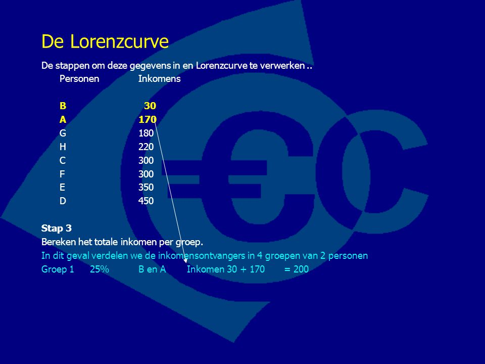 De Lorenzcurve De stappen om deze gegevens in en Lorenzcurve te verwerken .. Personen Inkomens. B 30.