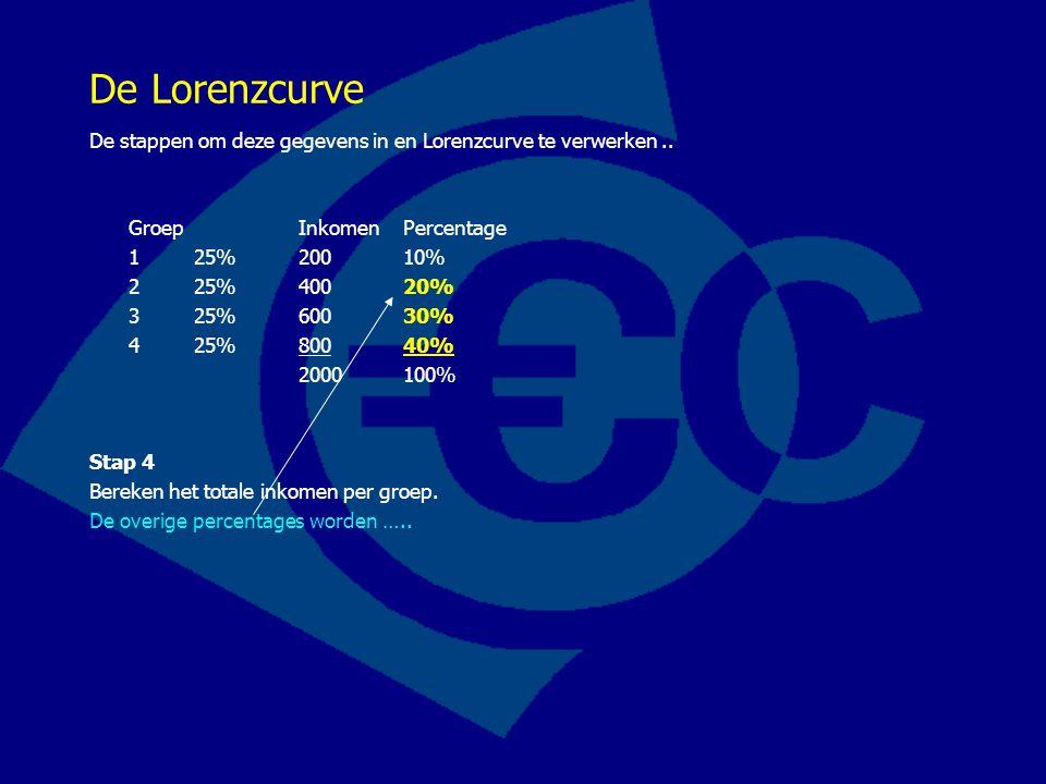 De Lorenzcurve De stappen om deze gegevens in en Lorenzcurve te verwerken .. Groep Inkomen Percentage.