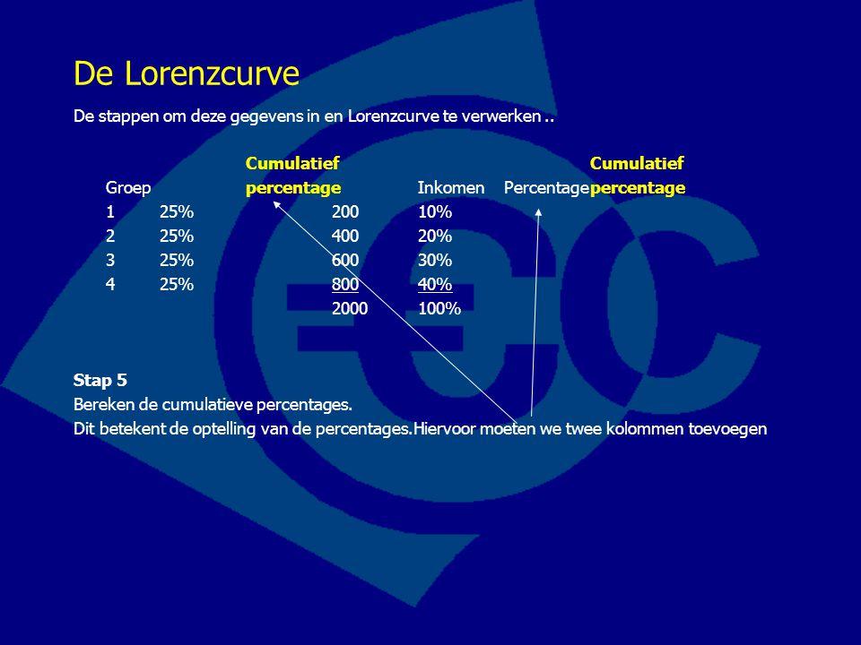 De Lorenzcurve De stappen om deze gegevens in en Lorenzcurve te verwerken .. Cumulatief Cumulatief.