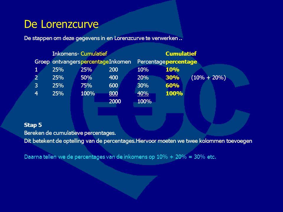 De Lorenzcurve De stappen om deze gegevens in en Lorenzcurve te verwerken .. Inkomens- Cumulatief Cumulatief.
