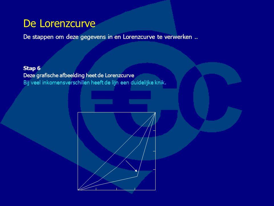 De Lorenzcurve De stappen om deze gegevens in en Lorenzcurve te verwerken .. Stap 6. Deze grafische afbeelding heet de Lorenzcurve.