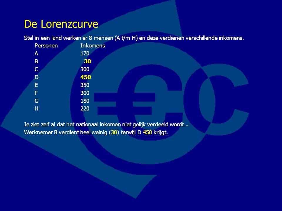De Lorenzcurve Stel in een land werken er 8 mensen (A t/m H) en deze verdienen verschillende inkomens.