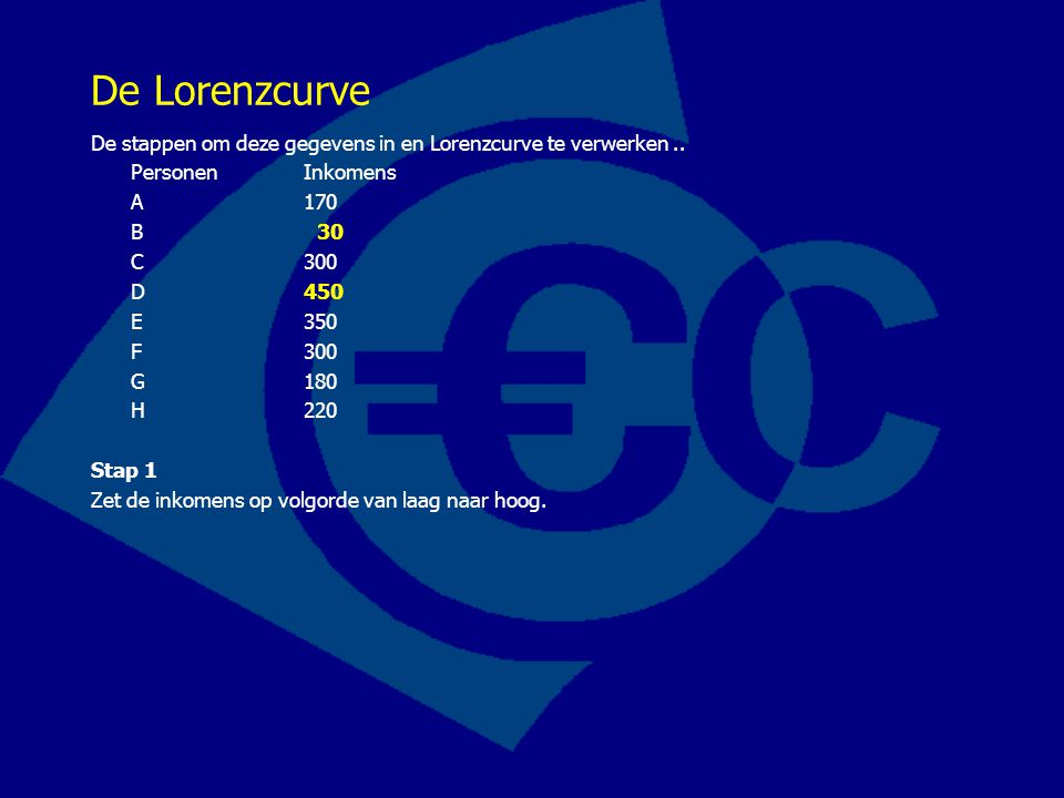 De Lorenzcurve De stappen om deze gegevens in en Lorenzcurve te verwerken .. Personen Inkomens. A 170.