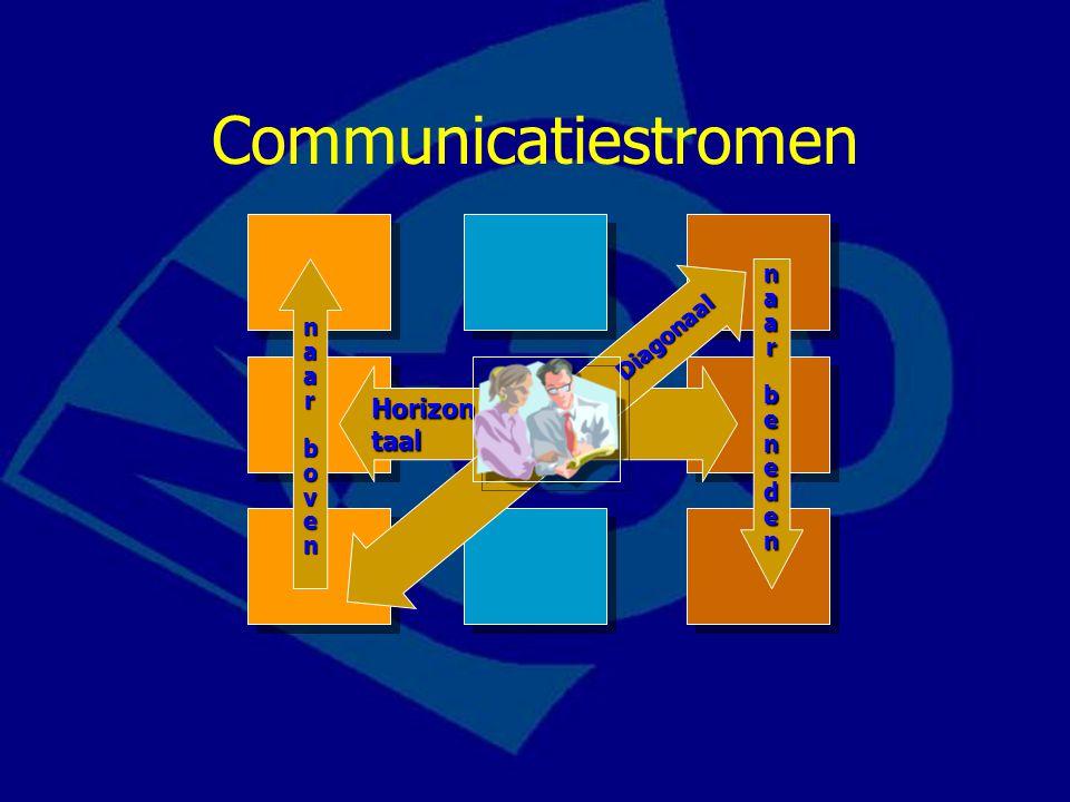 Communicatiestromen Diagonaal naar boven naa r beneden Horizon taal