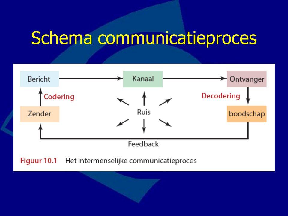 Schema communicatieproces