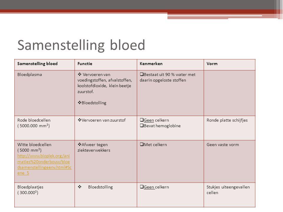 Samenstelling bloed Samenstelling bloed Functie Kenmerken Vorm