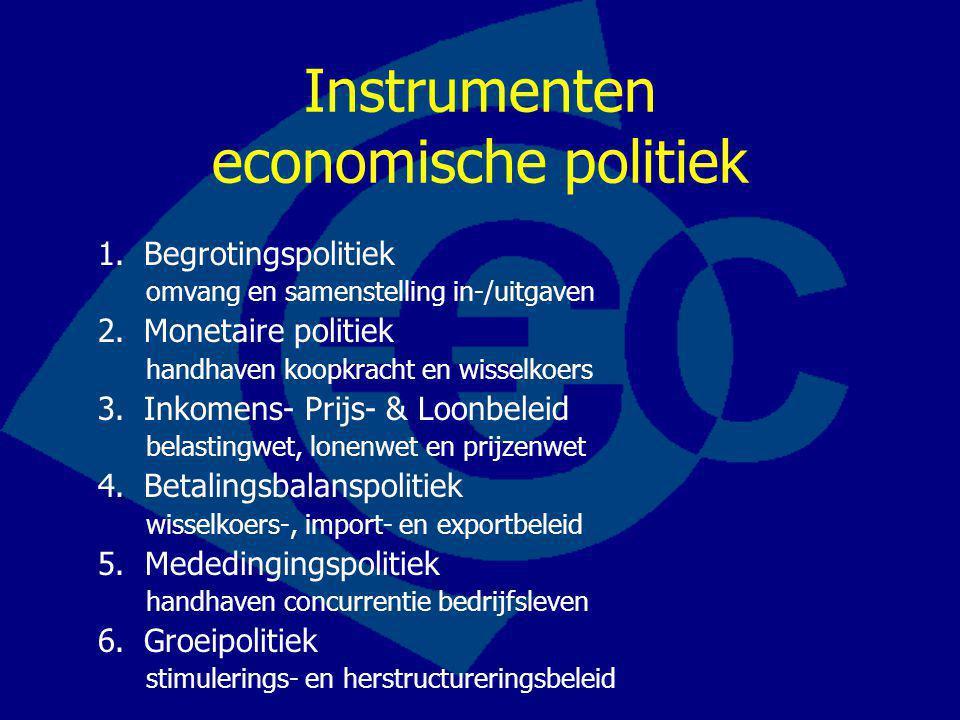 Instrumenten economische politiek