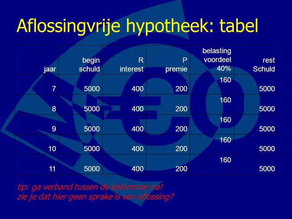 Aflossingvrije hypotheek: tabel