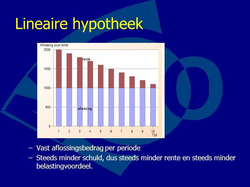Lineaire hypotheek Vast aflossingsbedrag per periode