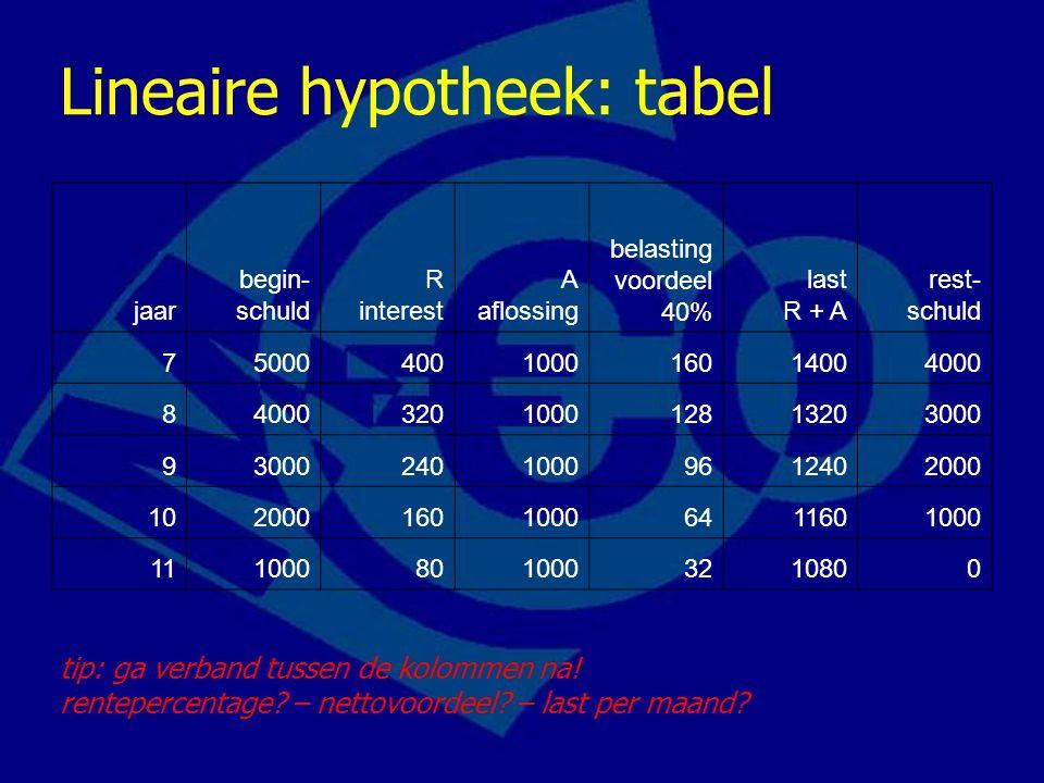Lineaire hypotheek: tabel