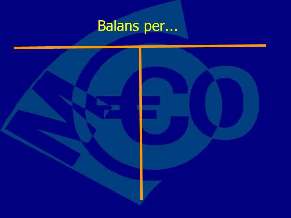 Balans per... Na deze dia eigenlijk beeldmateriaal van een winkel met verkoop.