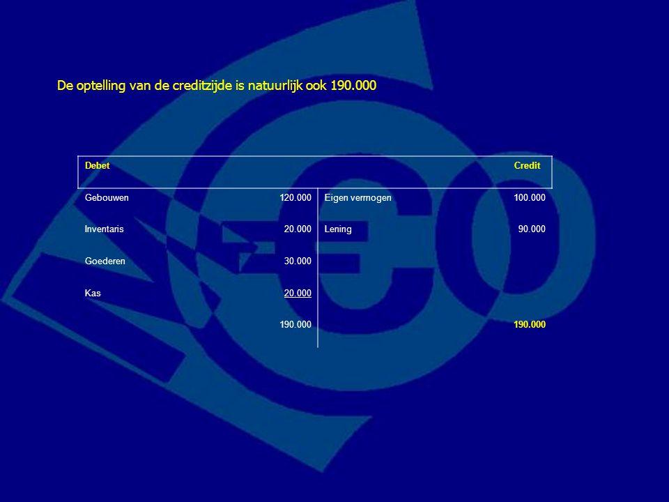 De optelling van de creditzijde is natuurlijk ook 190.000