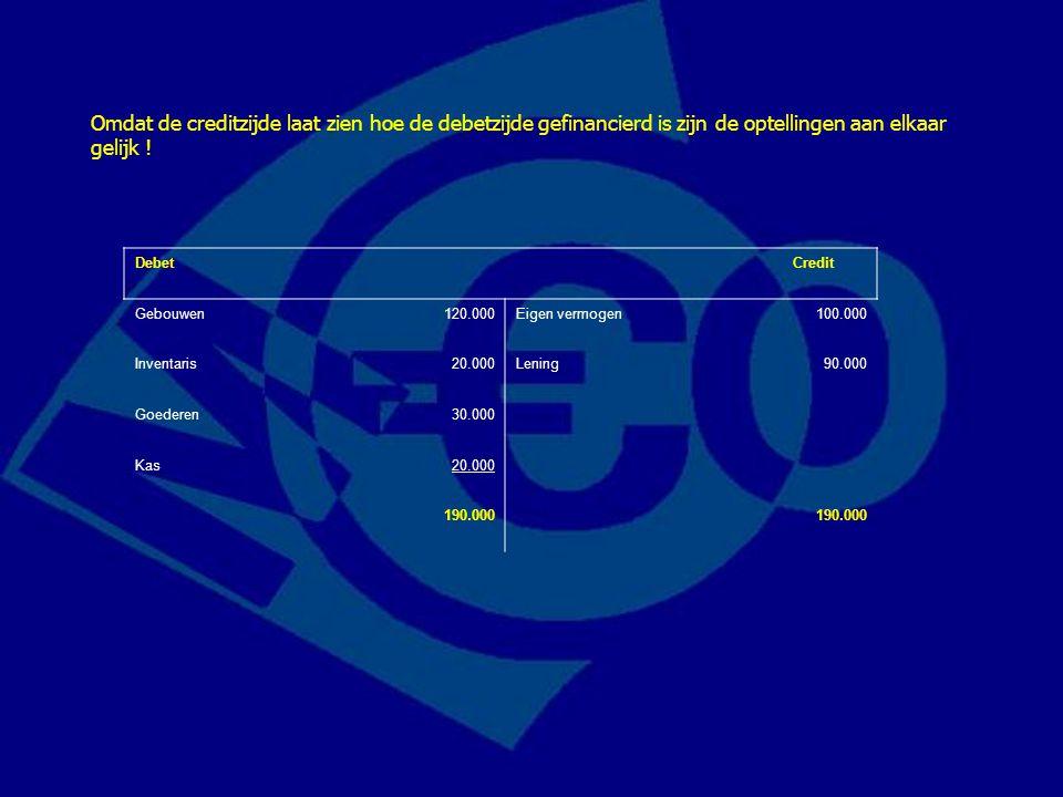 Omdat de creditzijde laat zien hoe de debetzijde gefinancierd is zijn de optellingen aan elkaar gelijk !
