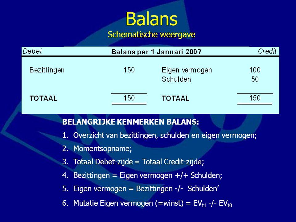 Balans Schematische weergave