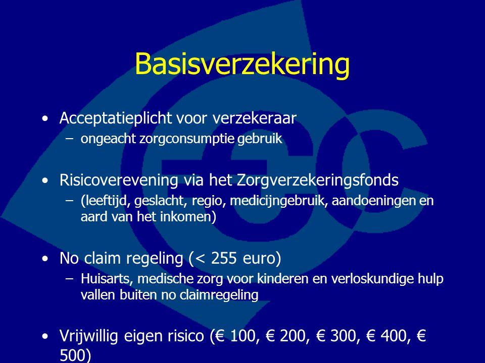 Basisverzekering Acceptatieplicht voor verzekeraar
